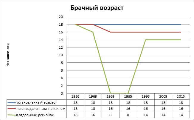 Снижение минимального брачного возраста